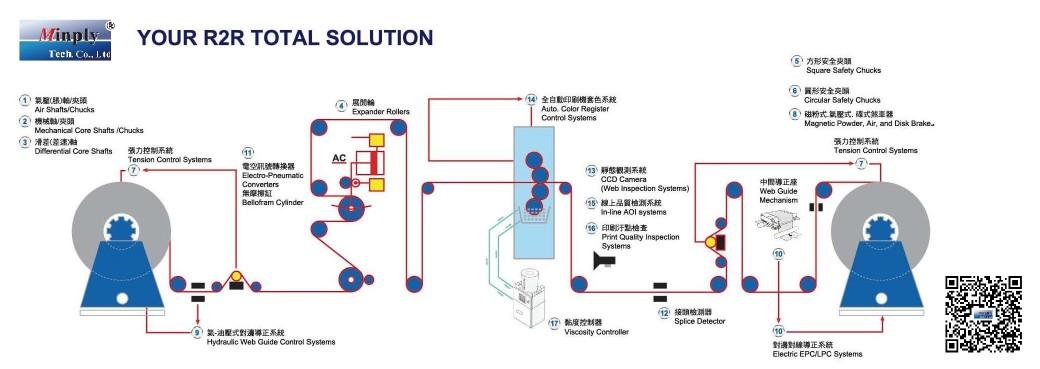 R2R整體解決方案流程圖-正岡科技Minply